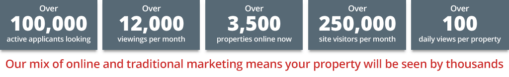 Our mix of online and traditional marketing means your property will be seen by thousands